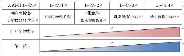 サージカルガウン_AAMIレベル表